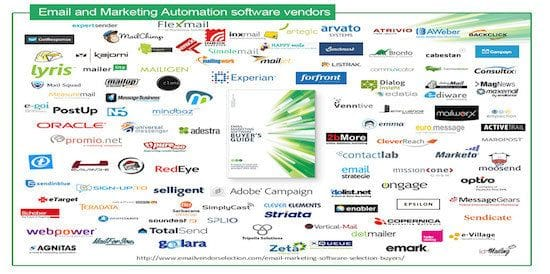 Marketing Software