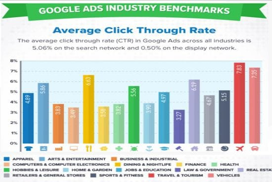 Google ad benchmarks 2019