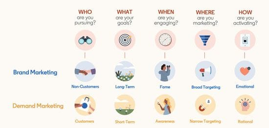 5 keys of Marketing Growth