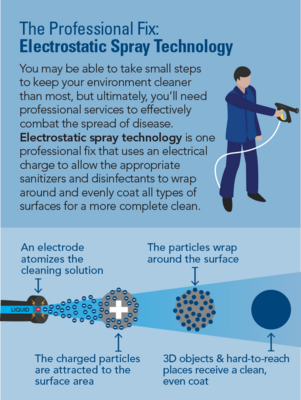 Electrostatic Spray Technology