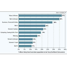 DATA SHOWS MAGAZINE READERS ARE CONFIDENT CONSUMERS