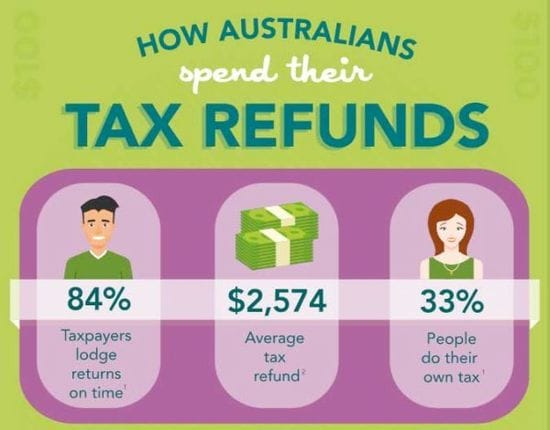 How Australians spend their tax refund