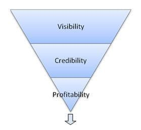 The Three Phases of Networking: Visibility, Credibility, Profitability