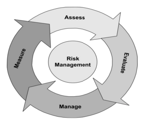 Lee Training Solutions - Apply risk management processes