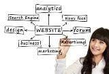 Why ALL small businesses need a website