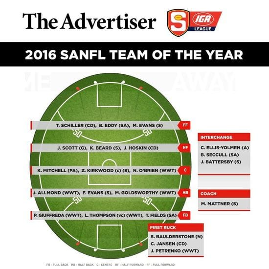 South Trio Named in 2016 Advertiser SANFL Team of the Year