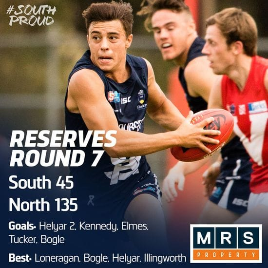 Reserves Match Report: North to strong for Panthers