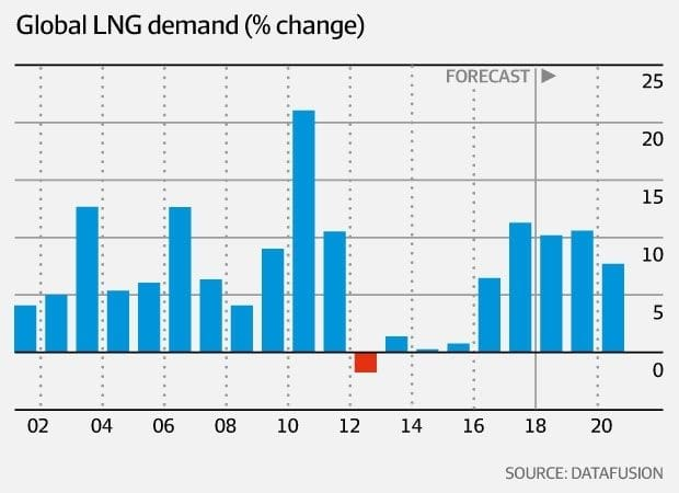 LNG producers on a roll as market defies doomsayers