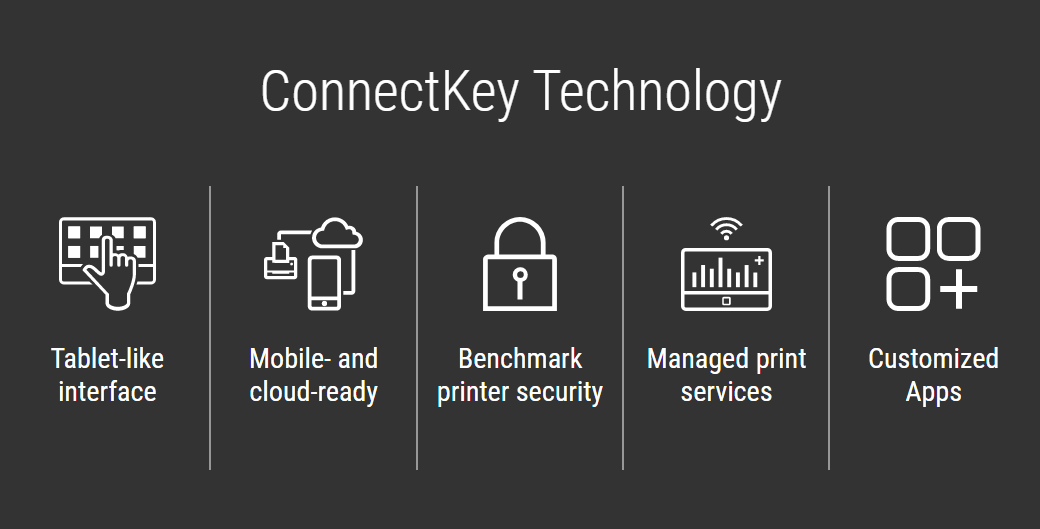 Xerox ConnectKey Technology focusiung on tablet-like interface, mobile and cloud ready technology, benchmark printer security, next genaration services and Xerox Apps