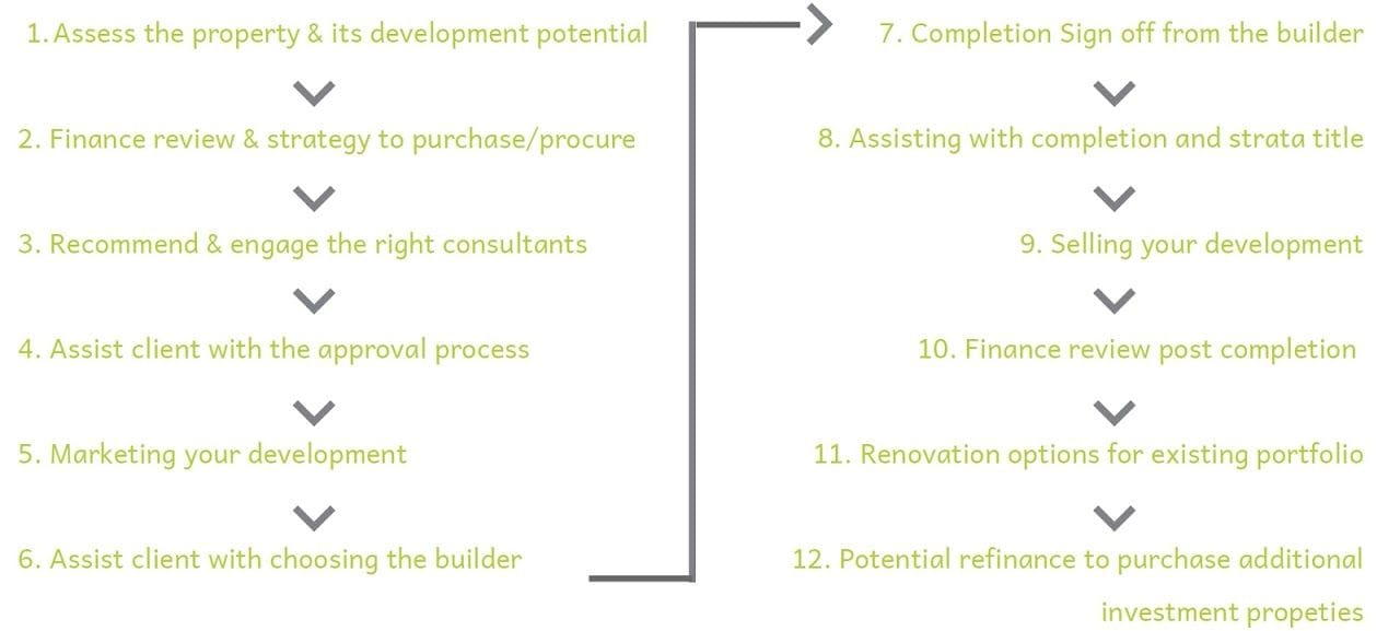 Development/Redevelopment Flow Chart