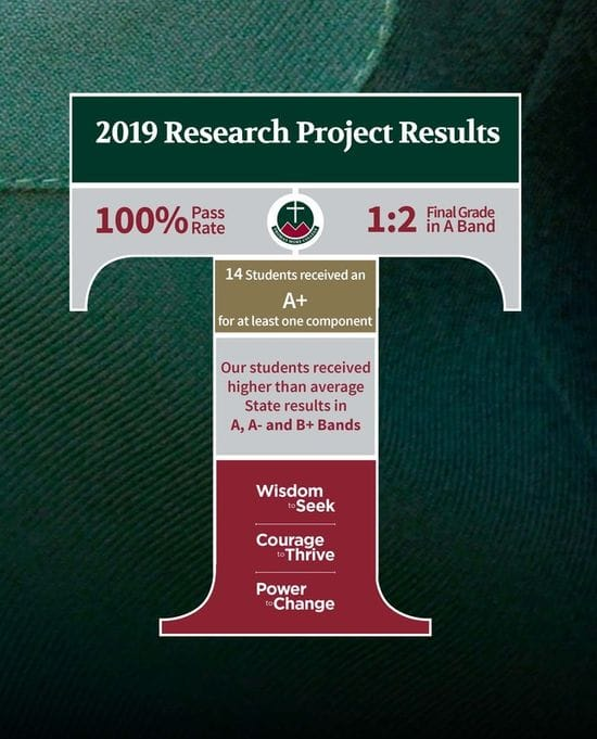 Impressive Research Project Results!