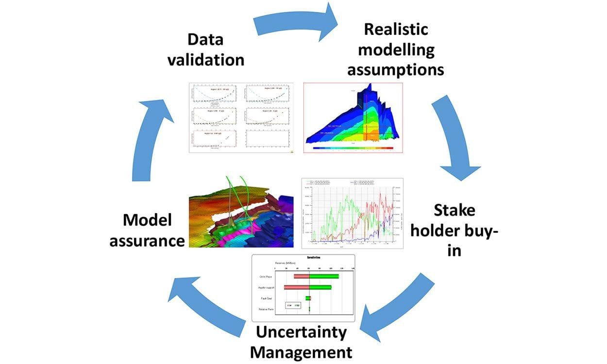 Neon-Blu Oil & Gas Services Integrated Reservoir Model Planning