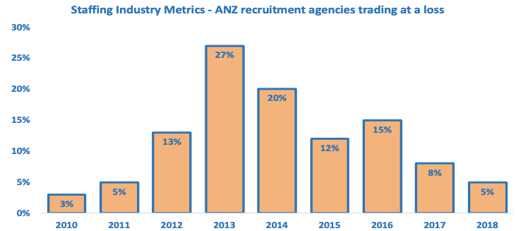 Recruitment agencies trading at a loss