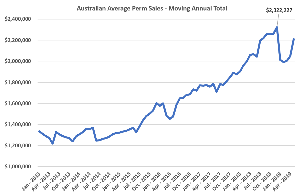 Recruitment Agency Australian Average Perm Sales Annual Total