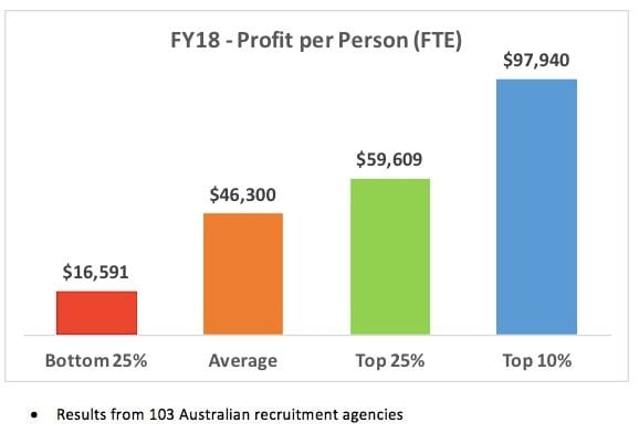 Australian Recruitment Agency profit per person in FY18