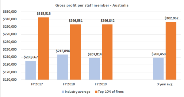 Gross profit per staff member - Recruitment
