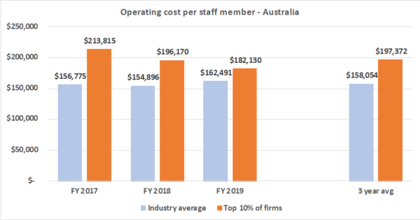 Operating cost per staff member - Recruitment