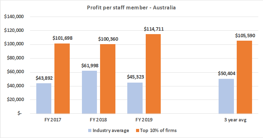 Profit per staff member - Recruitment
