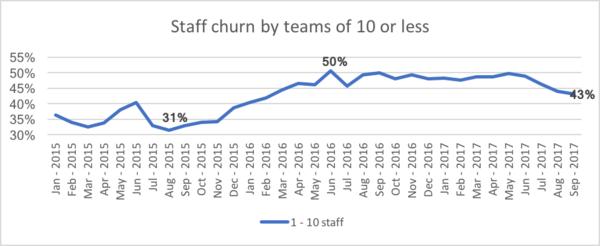 SIM Staff churn by teams or 10 or less