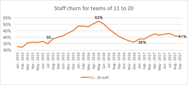 SIM Staff churn for teams of 11 to 20