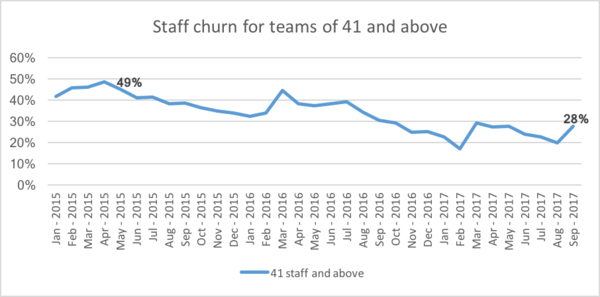 SIM Staff churn for teams of 41 and above