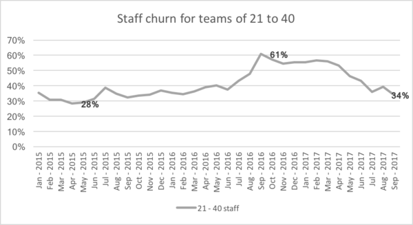 SIM Staff churn for teams of 21 to 40