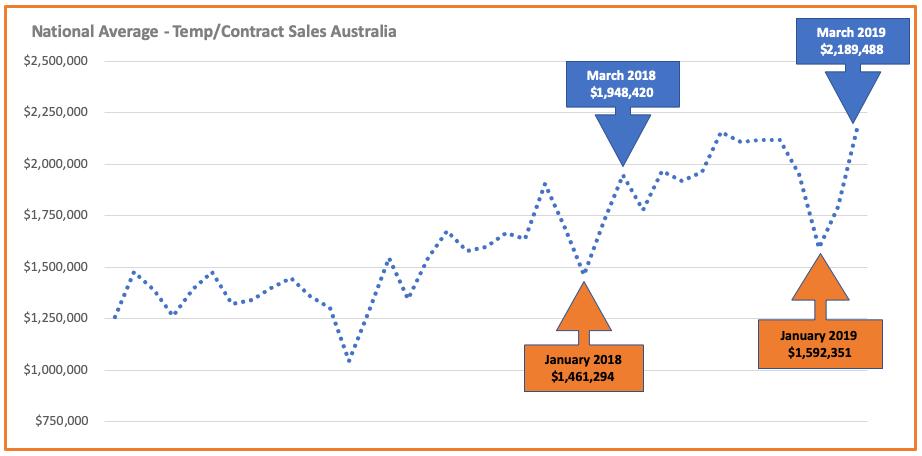 National Average Temp/Contract Sales Australia