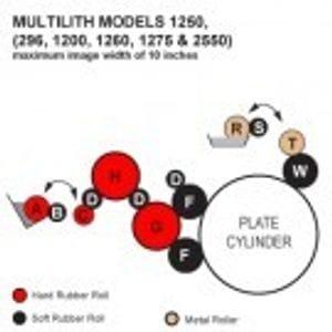 Multilith
