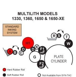Multi 1330 Rollers, Multi 1360 Rollers, Multi 1650 Rollers **Standard**