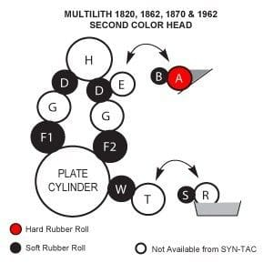 Multi 1820 Rollers, Multi 1862 Rollers, Multi 1870 Rollers, Multi 1962 Rollers, **Second Colour Head Only**