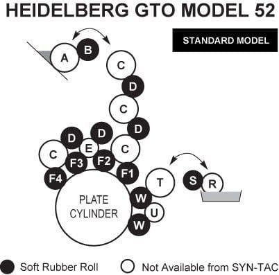 Heidelberg GTO 52 Rollers