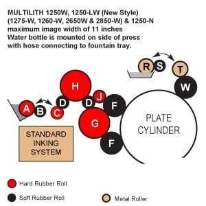 Multi 1250W Rollers, Multi 1250LW Rollers (new style)