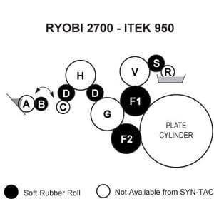 Ryobi 2700 Rollers, Itek 950 Rollers
