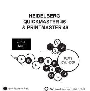 Heidelberg Quickmaster 46 Rollers, Printmaster 46 Rollers