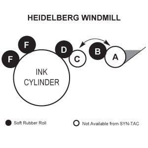 Heidelberg Windmill Rollers