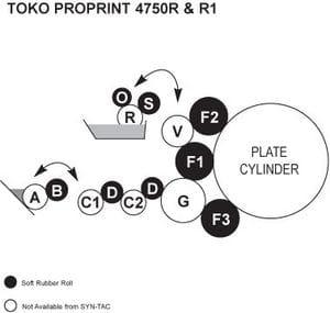Toko Proprint 4750R, Toko Proprint R1