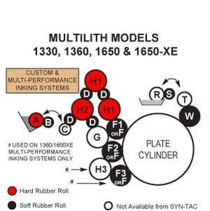 Multi 1330 Rollers, Multi 1360 Rollers **Custom**