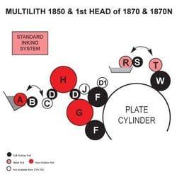Multi1850 Rollers, Multi 1870 H1 Rollers, Multi1870NH1Rollers  **Standard Inking**