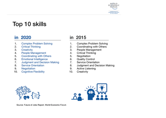 The Top Ten Key Skills students need to develop for their future success