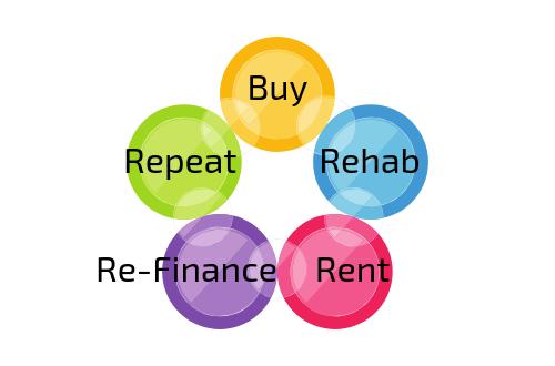 BRRRR strategy CashflowPositive.com