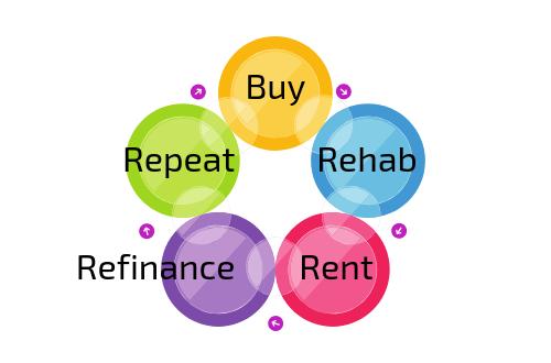 BRRRR strategy CashflowPositive.com Buy Rehab Rent Refinance Repeat