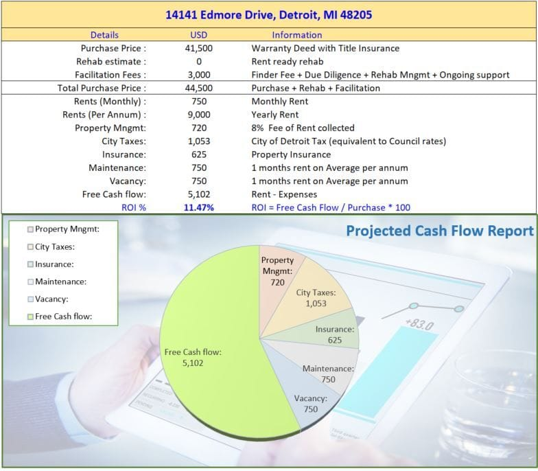 14141 Edmore Drive Detroit MI 48205 | Cashflowpositive.com