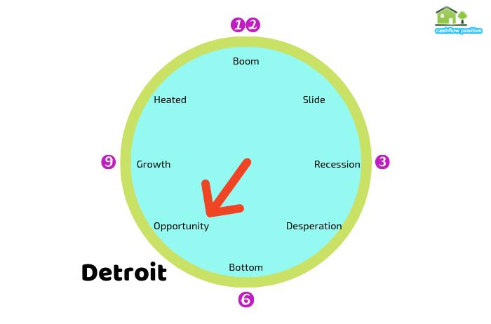 Detroit Property Cycle Clock