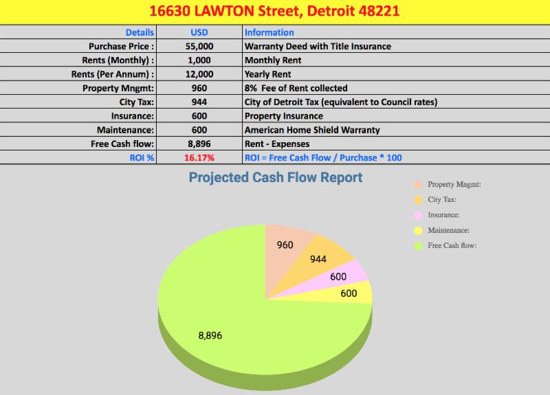 16330 Lawton St Detroit | Cashflowpositive.com