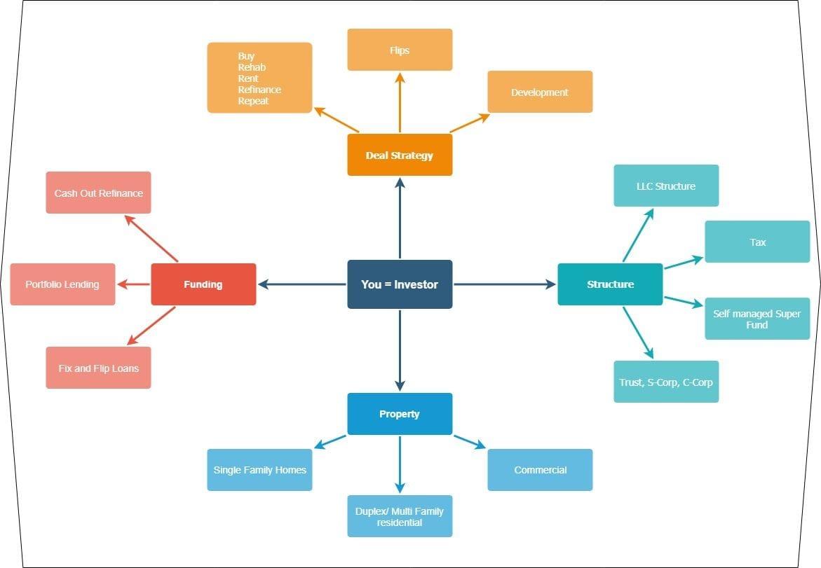Cashflow Positive Investor Structure