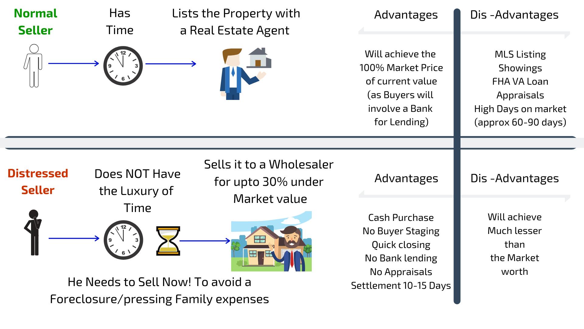 Wholesaler Deal Investors buys direct Cashflowpositive.com