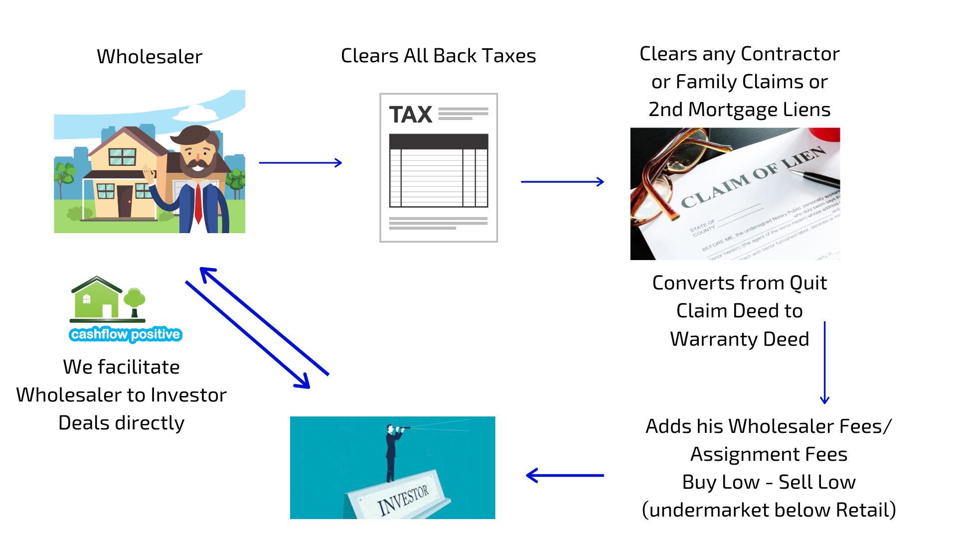 Wholesaler process Cashflowpositive.com