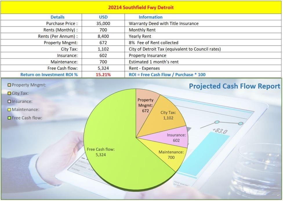 20214 Southfield Fwy Detroit MI 48235 | Cashflowpositive.com