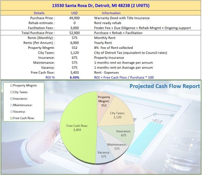 13530 Santa Rosa Dr Detroit MI 48238 | Cashflowpositive.com