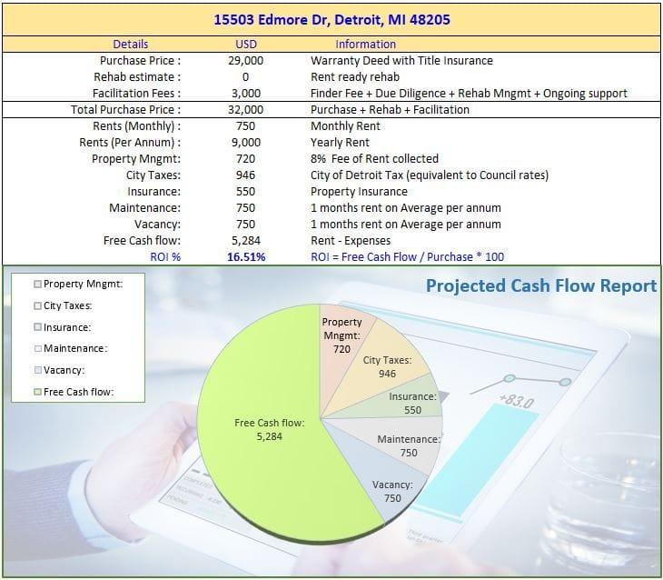 15503 Edmore Dr Detroit MI 48205 | Cashflowpositive.com